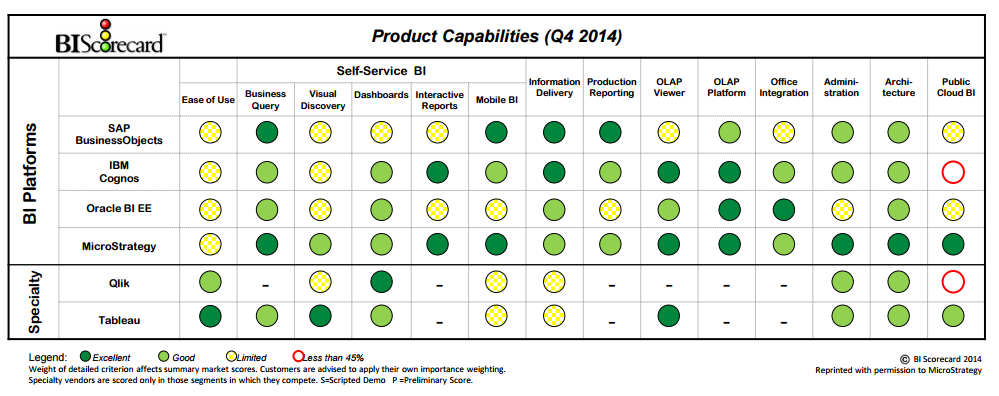 BI Scorecard 2014 Analysis