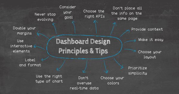 Dashboard Designer Skills – Data Analyst