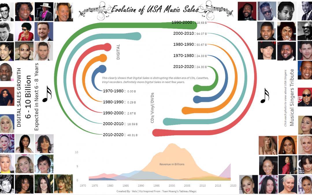 Tableau | Evolution of USA Music Sales