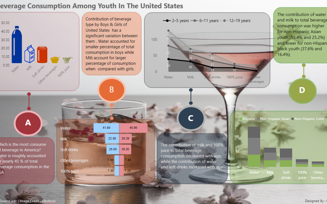 Power BI | Beverage Consumption Among Youth in United States