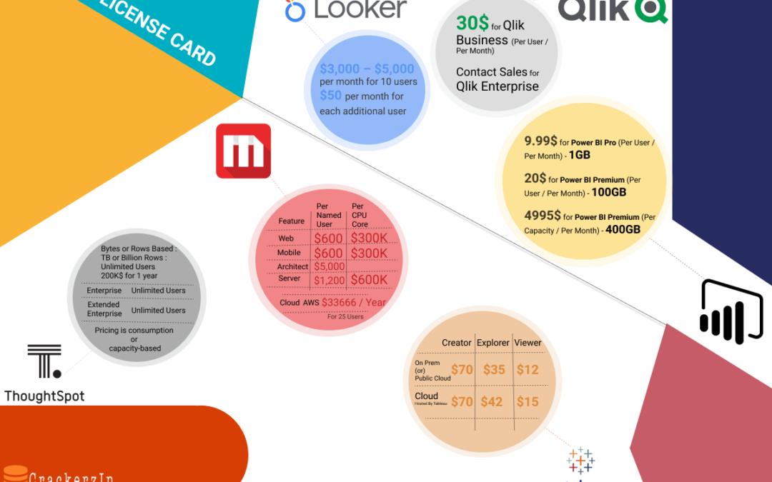 BI Tools License Comparisons